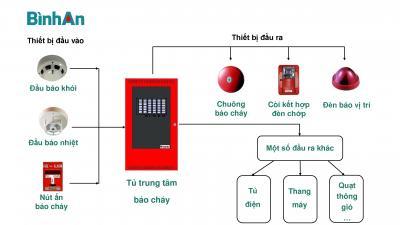 Kiến thức về hệ thống báo cháy dành cho mọi người