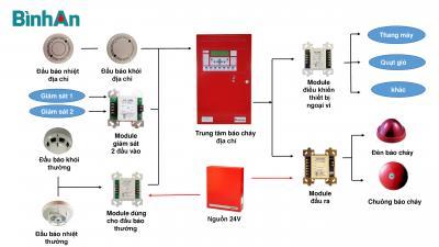Tìm hiểu nguyên lý hoạt động của hệ thống báo cháy địa chỉ (Addressable Fire Alarm System)